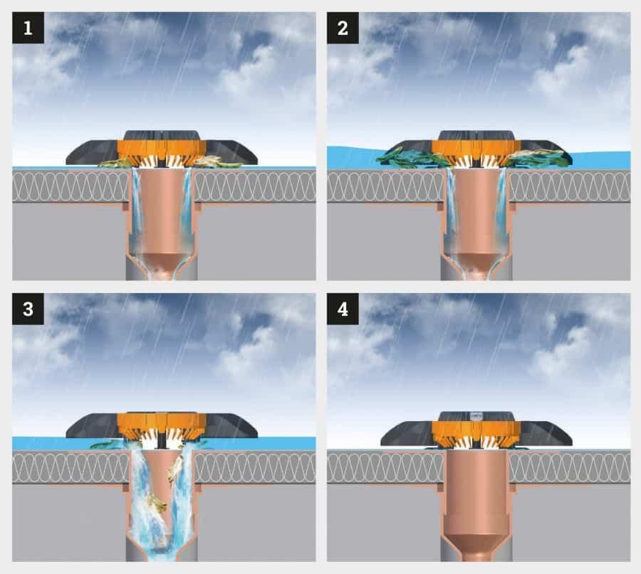 Schematische Darstellung der Funktionsweise des ROOFGUARDS von FLECK Dachzubehör